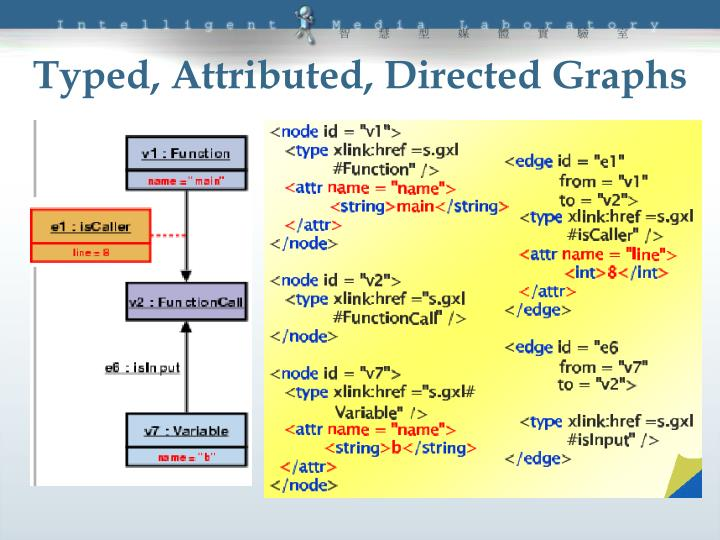 Typed, Attributed, Directed Graphs