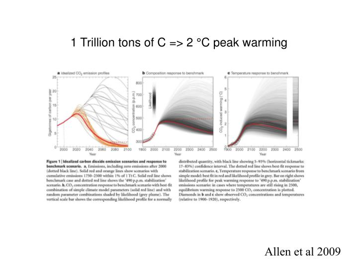1 Trillion tons of C => 2 °C peak warming