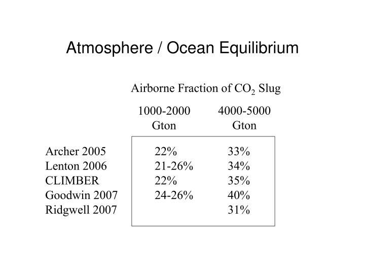Atmosphere / Ocean Equilibrium