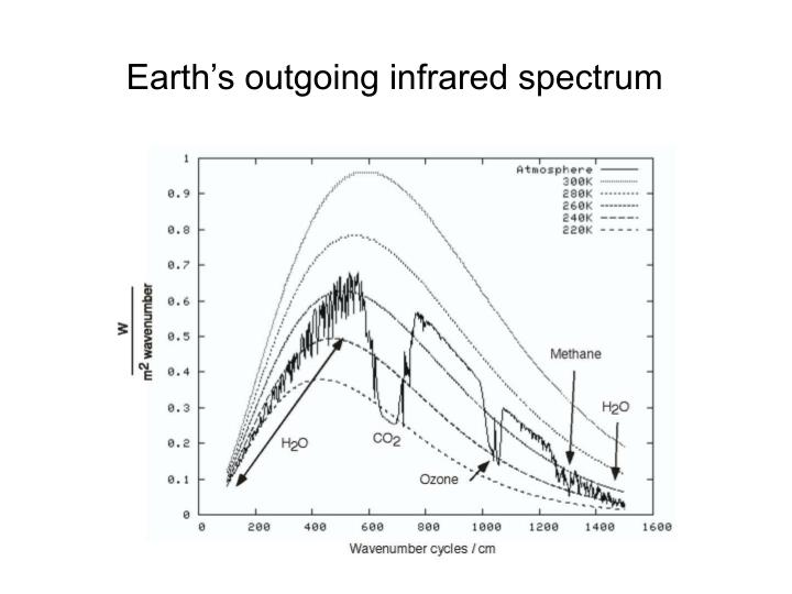 Earth's outgoing infrared spectrum