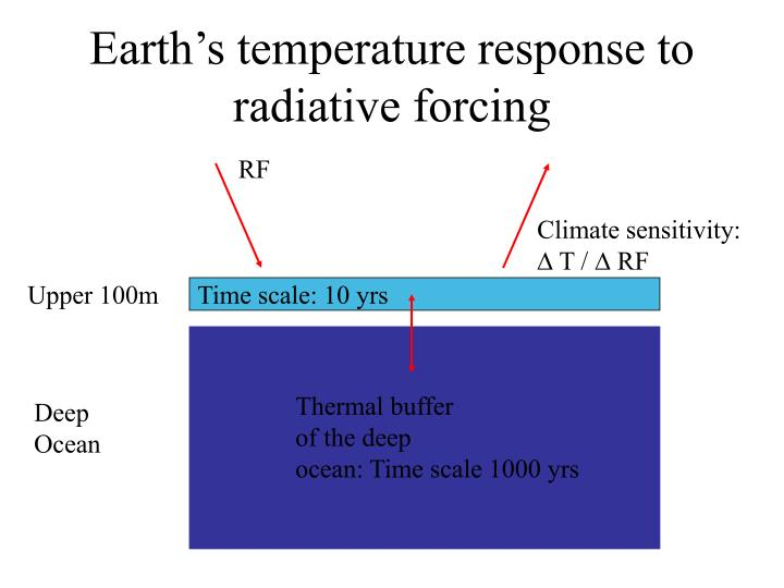 Earth's temperature response to