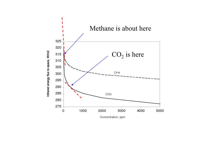 Methane is about here