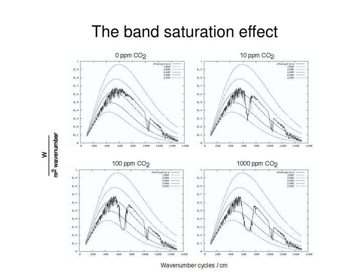 The band saturation effect