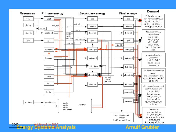 A Reference Energy System of a B-U Model (MESSAGE)