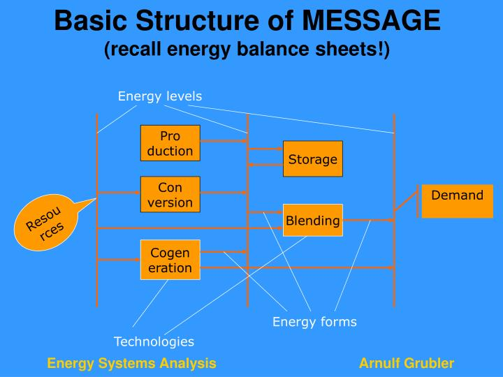 Basic Structure of MESSAGE