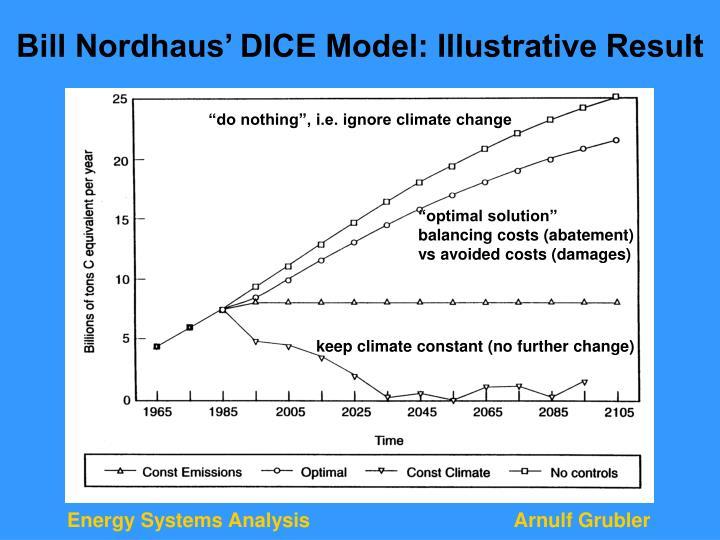 Bill Nordhaus' DICE Model: Illustrative Result