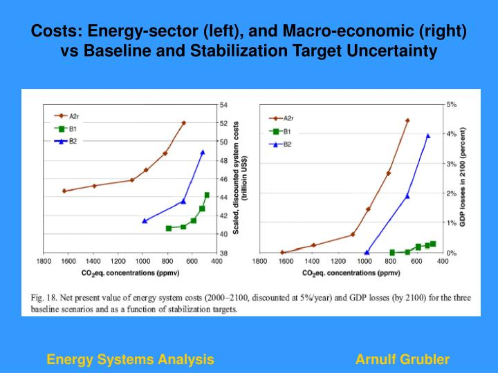 Costs: Energy-sector (left), and Macro-economic (right)