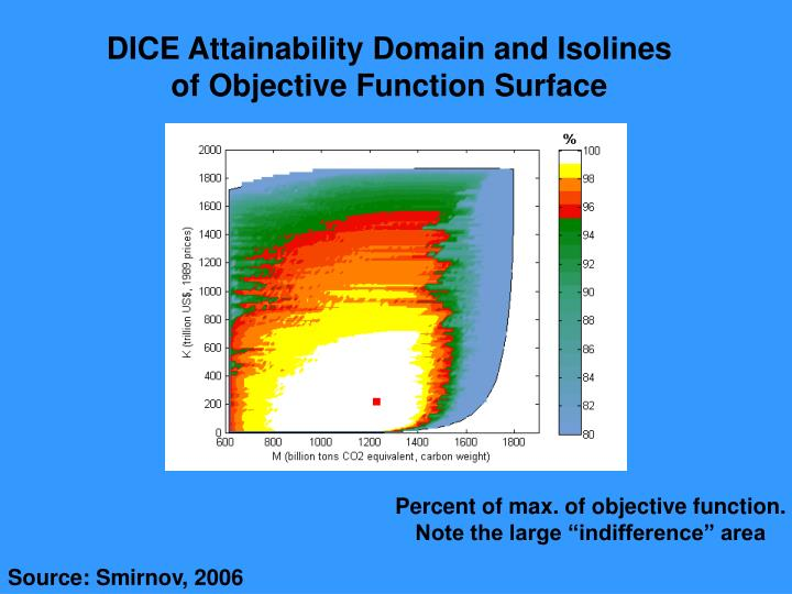 DICE Attainability Domain and Isolines