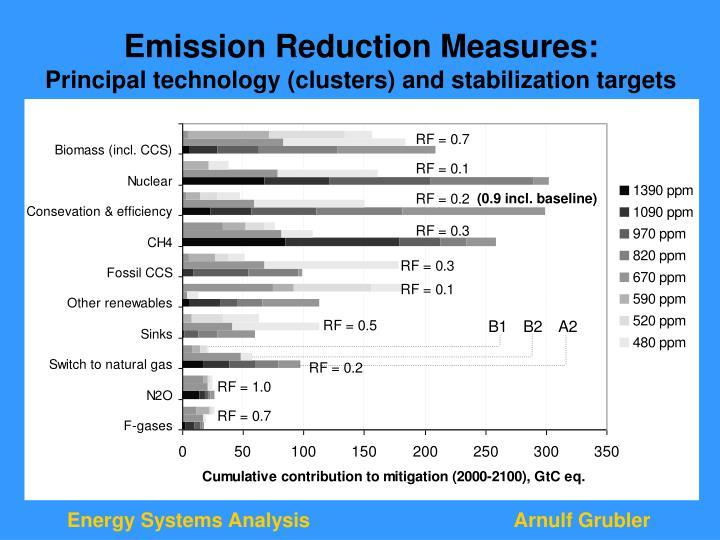 Emission Reduction Measures: