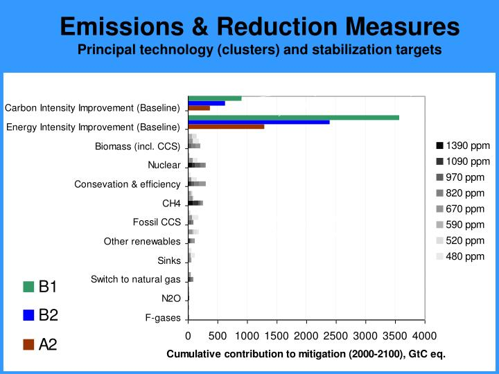 Emissions & Reduction Measures