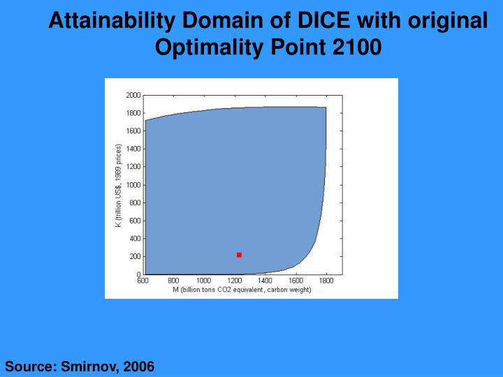 Attainability Domain of DICE with original Optimality Point 2100