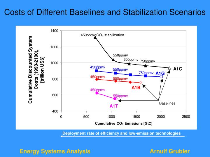 Costs of Different Baselines and Stabilization Scenarios