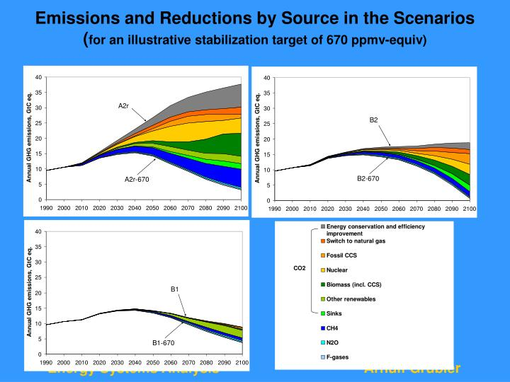 Emissions and Reductions by Source in the Scenarios