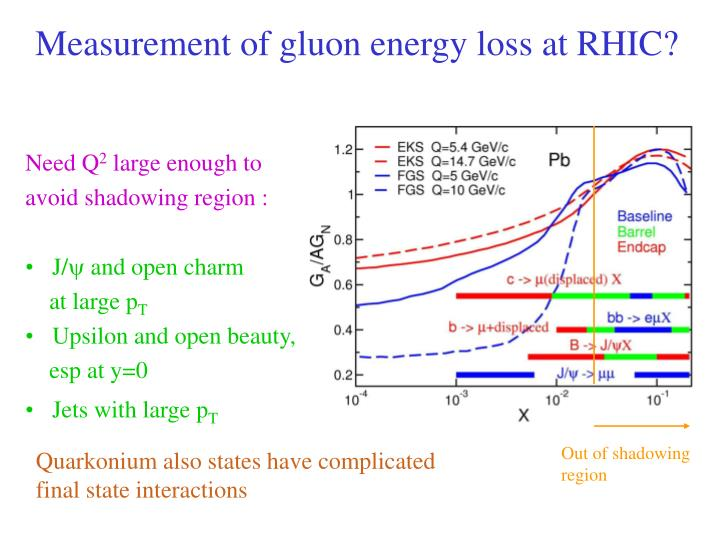 Measurement of gluon energy loss at RHIC?