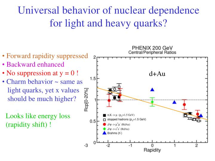Universal behavior of nuclear dependence for light and heavy quarks?
