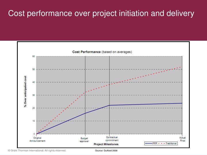 Cost performance over project initiation and delivery