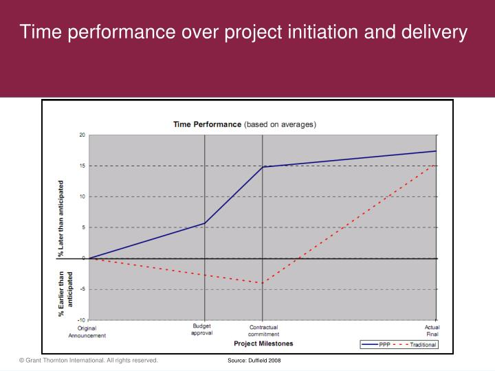 Time performance over project initiation and delivery