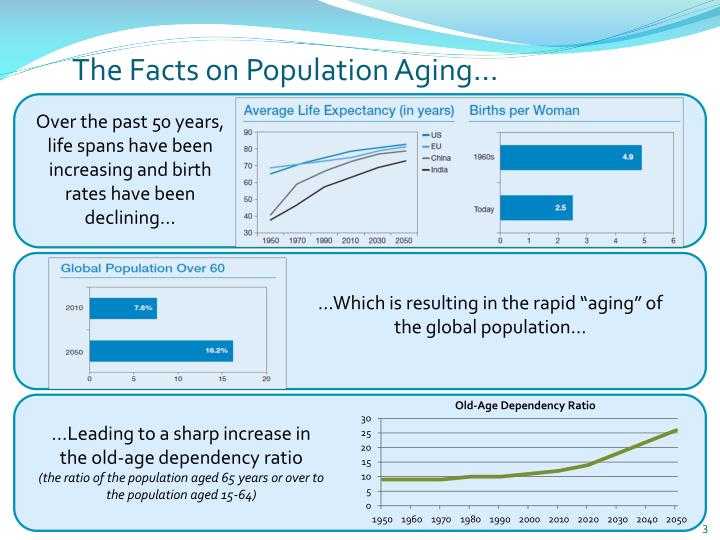 The facts on population aging