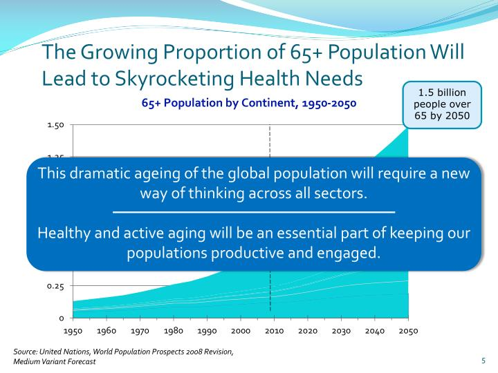 The Growing Proportion of 65+ Population Will Lead to Skyrocketing Health Needs