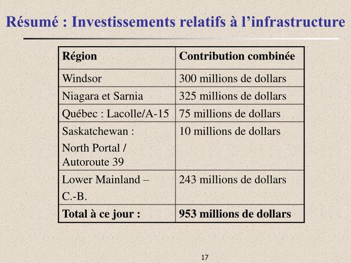 Résumé : Investissements relatifs à l'infrastructure