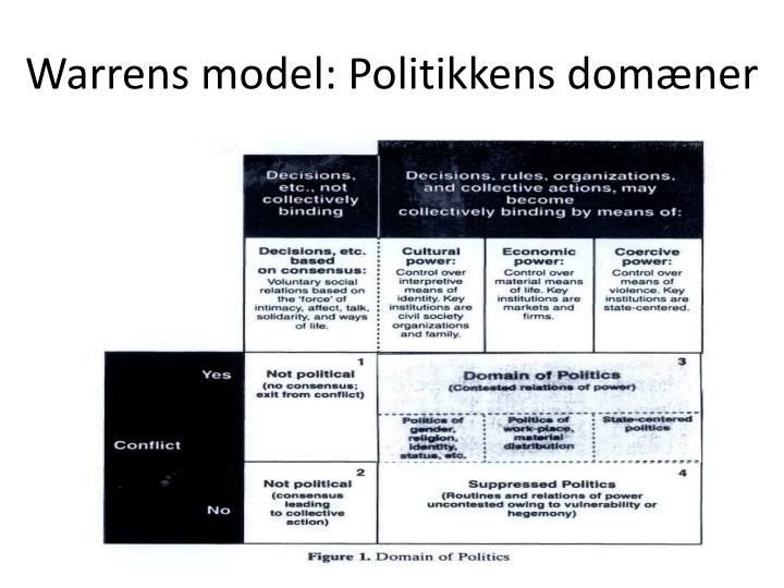 Warrens model: Politikkens domæner
