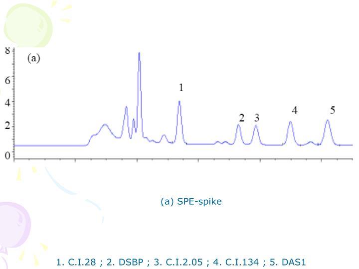 (a) SPE-spike