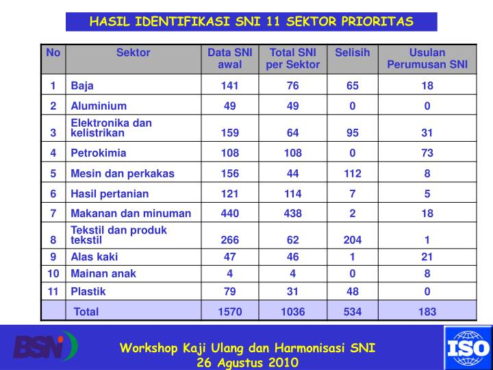HASIL IDENTIFIKASI SNI 11 SEKTOR PRIORITAS