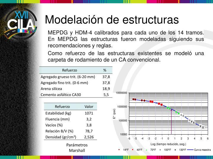 Modelación de estructuras