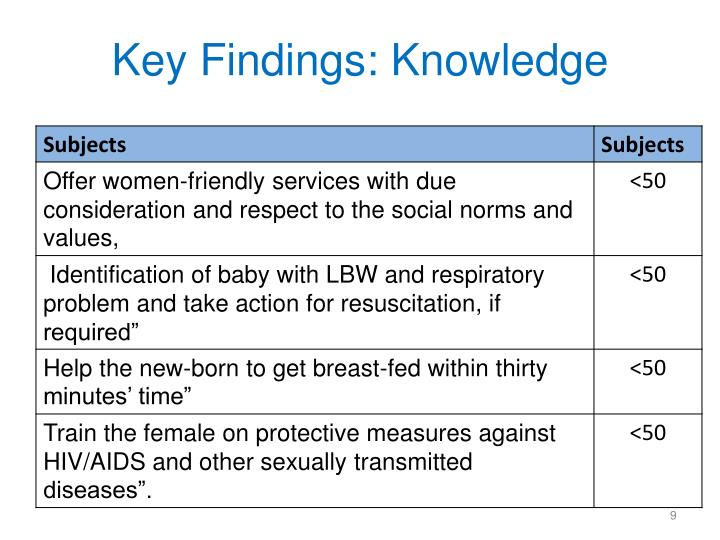 Key Findings: Knowledge