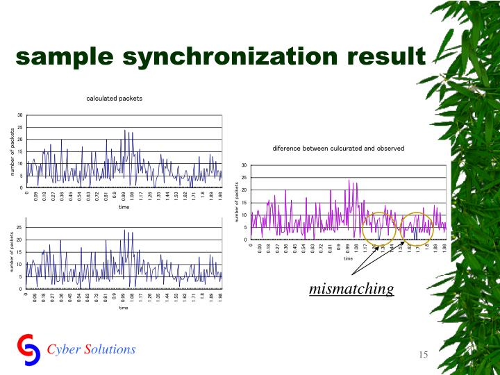 sample synchronization result