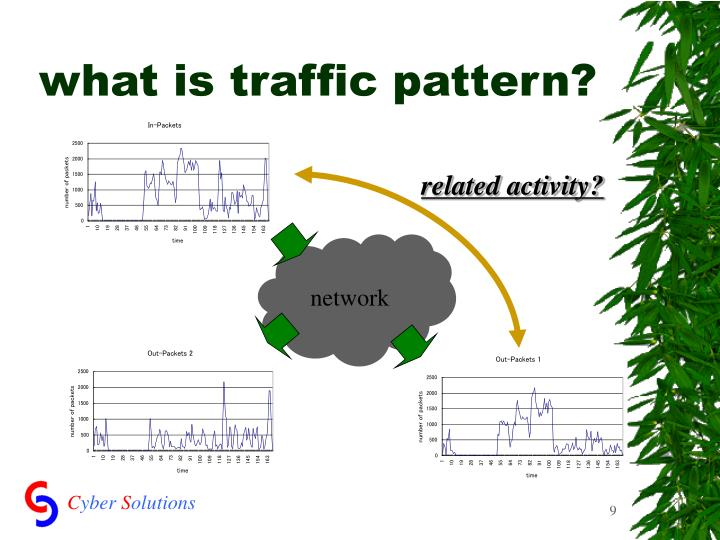 what is traffic pattern?