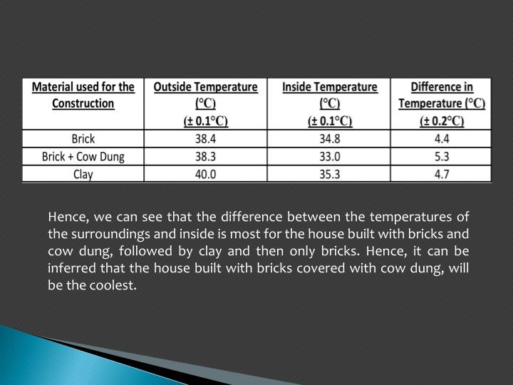 Hence, we can see that the difference between the temperatures of the surroundings and inside is most for the house built with bricks and cow dung, followed by clay and then only bricks. Hence, it can be inferred that the house built with bricks covered with cow dung, will be the coolest.