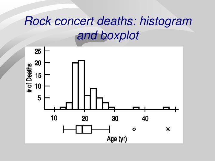 Rock concert deaths: histogram and boxplot