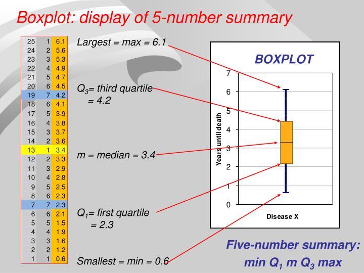 Boxplot: display of 5-number summary