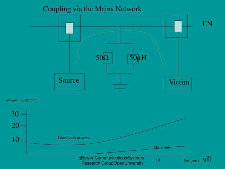 Coupling via the Mains Network