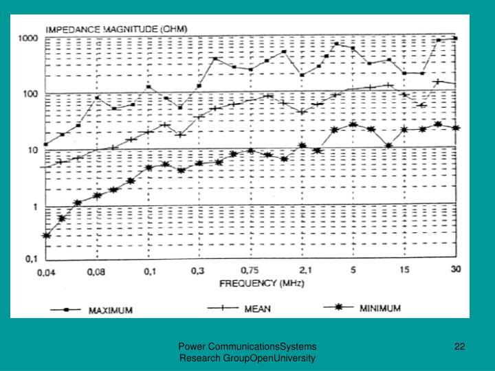 Power CommunicationsSystems Research GroupOpenUniversity
