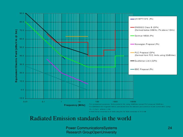 Radiated Emission standards in the world
