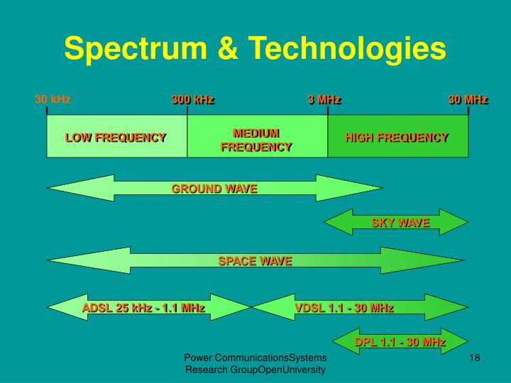 Spectrum & Technologies