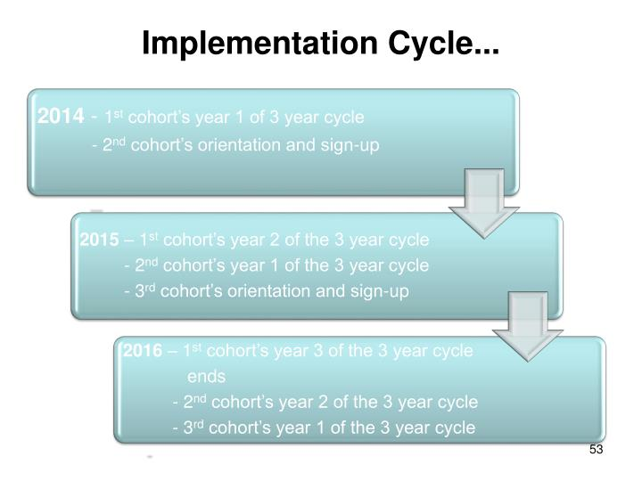 Implementation Cycle...