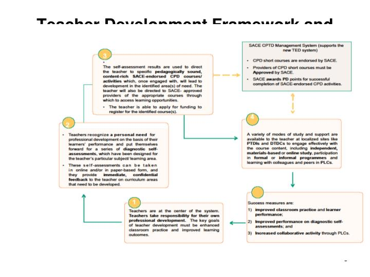 Teacher Development Framework and CPTD Management System