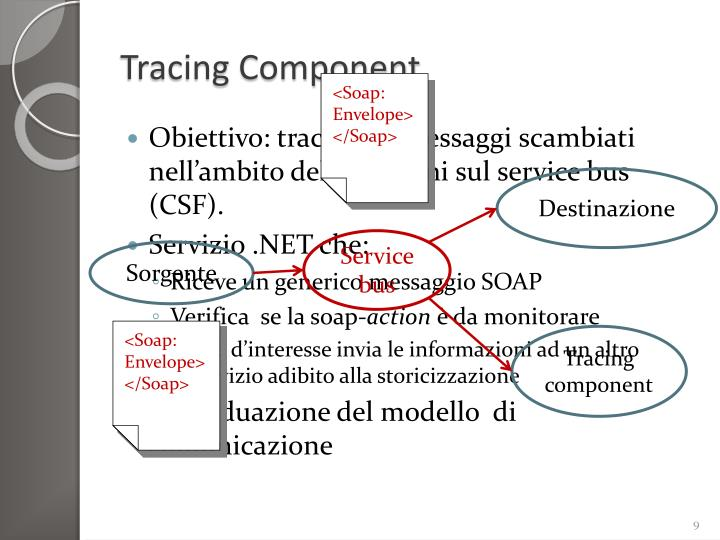 Tracing Component