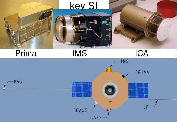 key SI