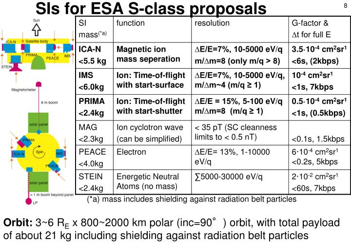 SIs for ESA S-class proposals