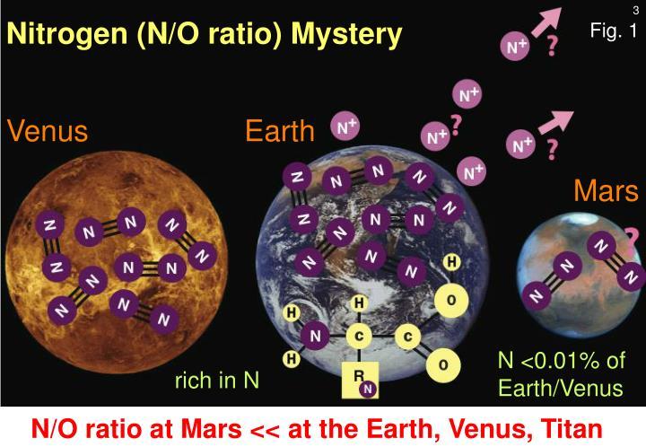 Nitrogen (N/O ratio) Mystery