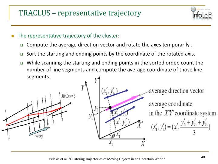 TRACLUS – representative trajectory