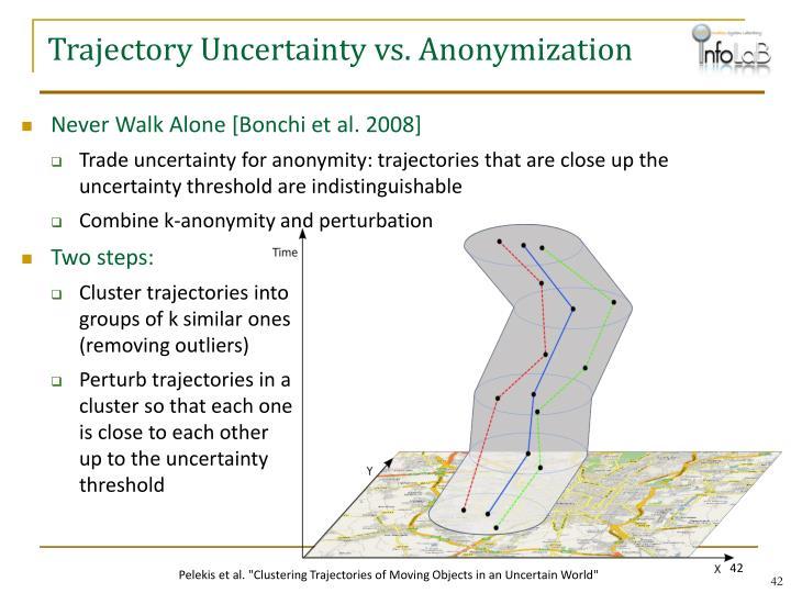 Trajectory Uncertainty vs. Anonymization