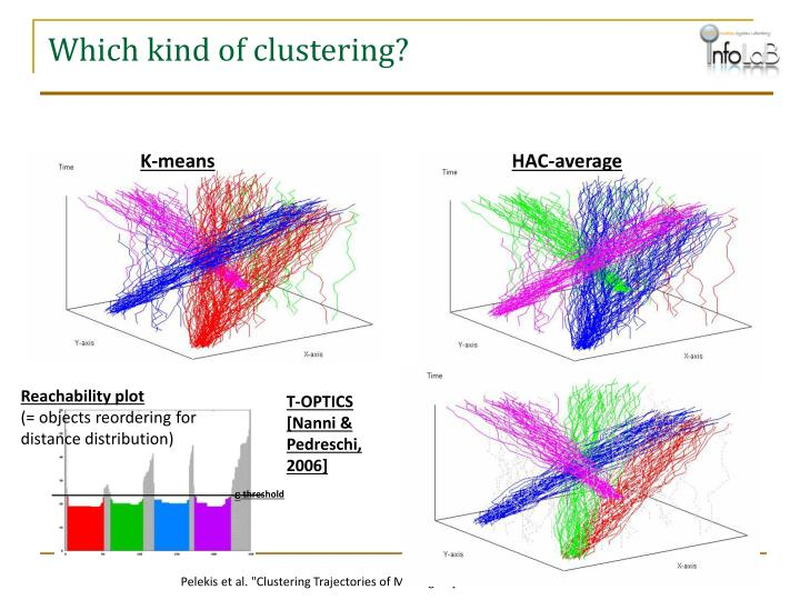 Which kind of clustering?