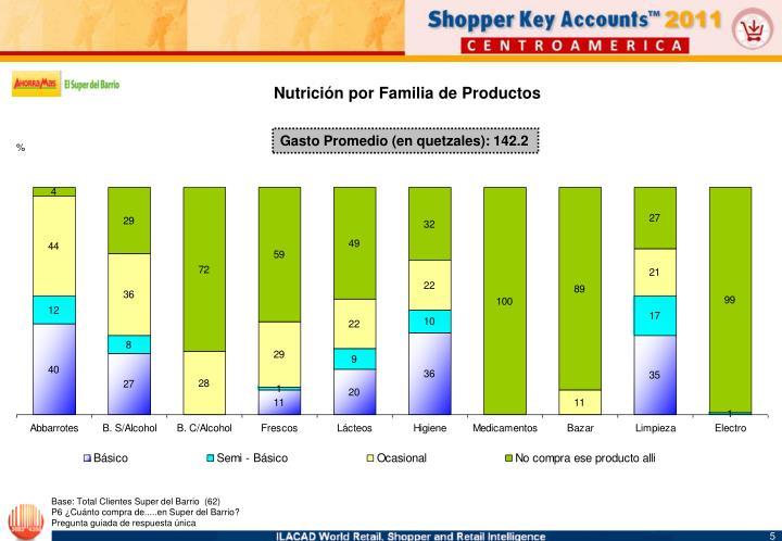 Nutrición por Familia de Productos