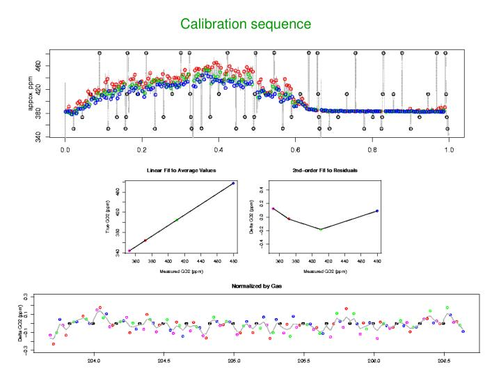 Calibration sequence