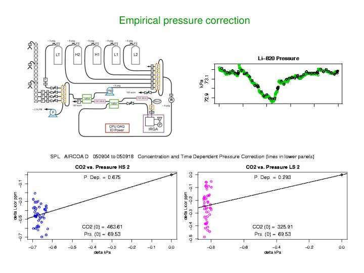 Empirical pressure correction